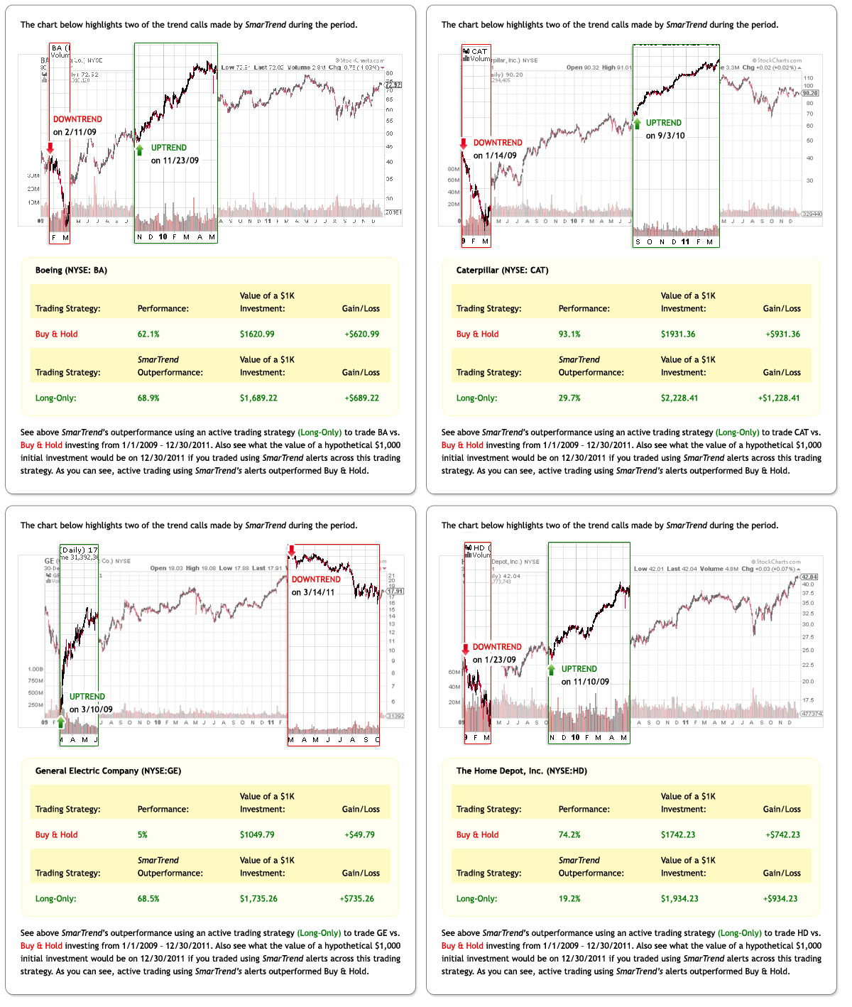 Outperformance Charts