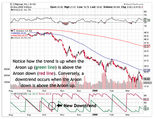 Aroon Indicator Chart