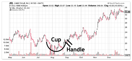 Cup and Handle Chart