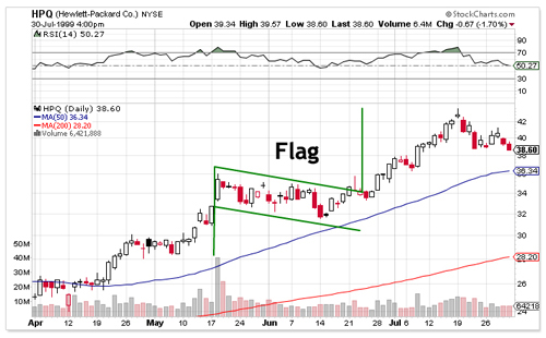 Flag And Pennant Chart Patterns | Technical Analysis | Comtex