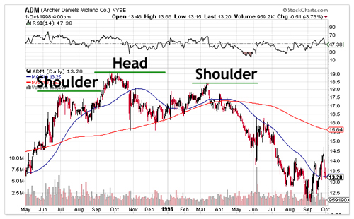 Top Head and Shoulders