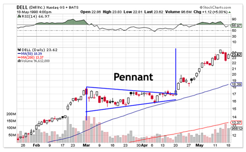 Pennant Chart