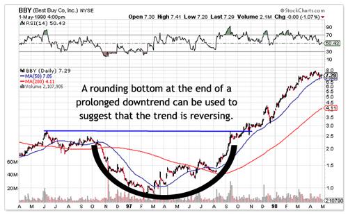 Rounding Bottom Chart