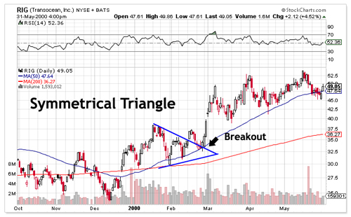 Symmetrical Triangle Chart
