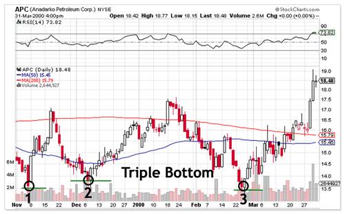 Triple Bottom Chart