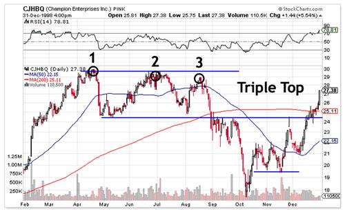 Triple Top Chart